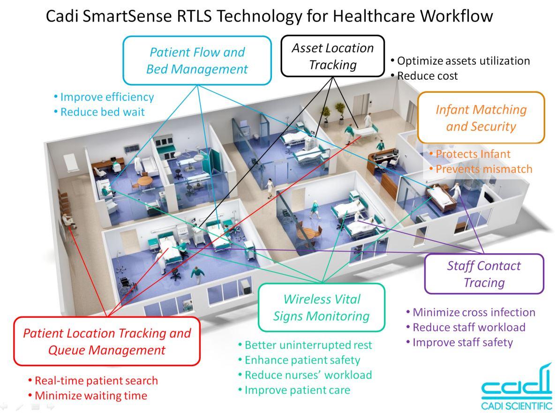 smartsense-rtls-workflow