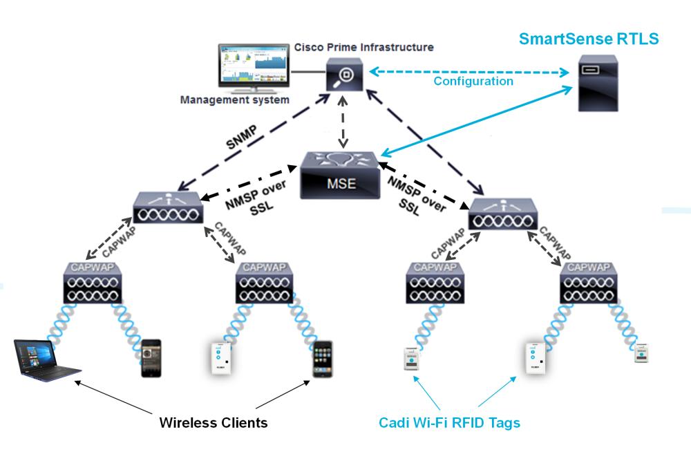 Cadi's Technology